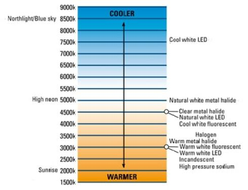 LED Color Temperature Charts