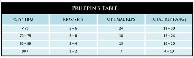 Prilepin Chart for Powerlifting