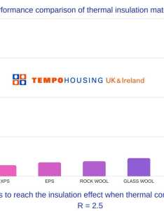 Here at tempohousing we use  variety of insulation types for example some our projects involve recycling and refurbishing used shipping containers also the different by modular rh