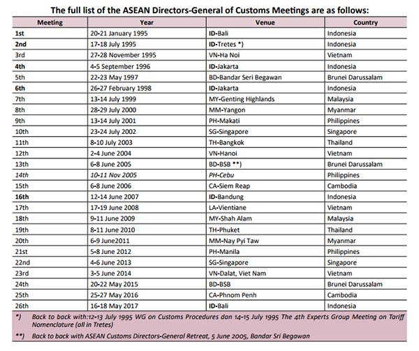 The full list of the ASEAN Directors-General of Customs Meetings