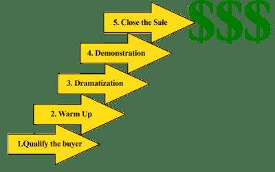 Five Step Sales System
