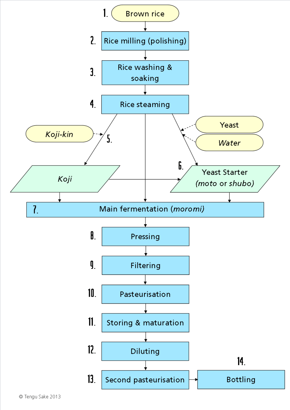 medium resolution of how sake is made brewing process