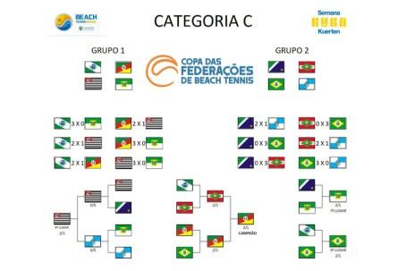 Copa das Federações de Beach Tennis - São Paulo