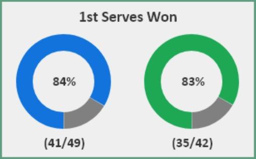 Tsitsipas v Medvedev win percentage on first serve