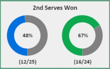 Tsitsipas v Medvedev win percentage on second serve