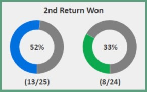 Return win percentage on 2nd serves