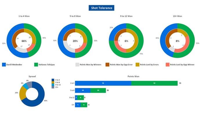 Shot tolerance tennis data