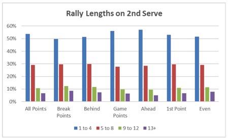 NCAA Men rally length on 2nd serve