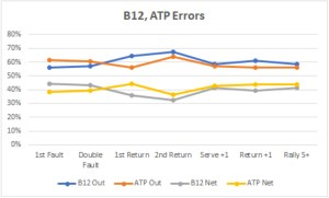 Graph of boys 12 to ATP tennis errors