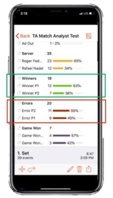 Tennis winners and errors