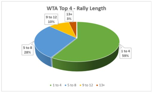 WTA Top 4 Rally Length