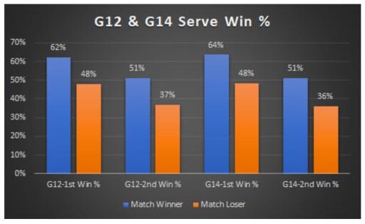 G12 & G14 Serve Win %