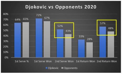 Djokovic vs Opponents 2020