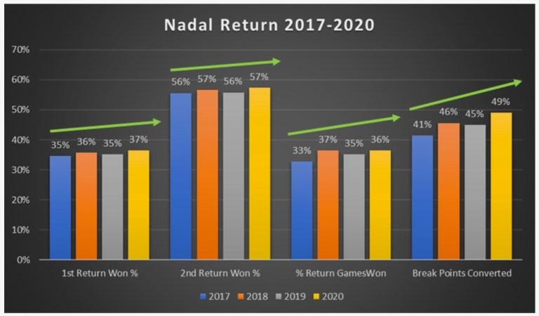 Nadal Return 2017-2020
