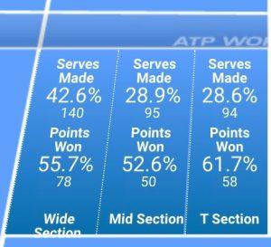 Novak Djokovic 2nd serves in 2014