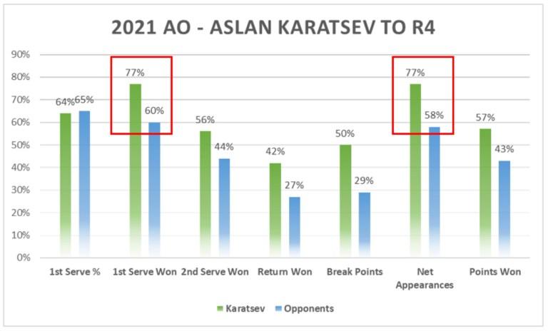 2021 AO Aslan Karatsev to R4