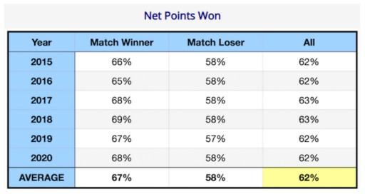 Net Points Won Men's College Data
