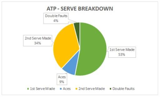 ATP Serve Breakdown