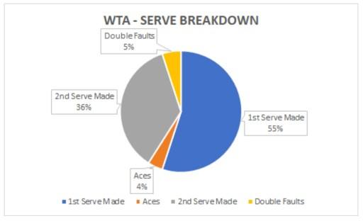WTA Serve Breakdown