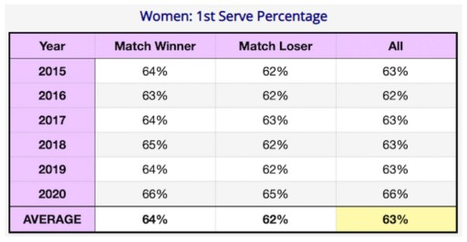 Women's College first serve percentage 2015-2020