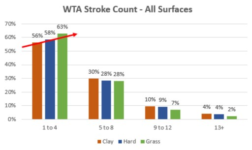 WTA Stroke Count Data on All Surfaces