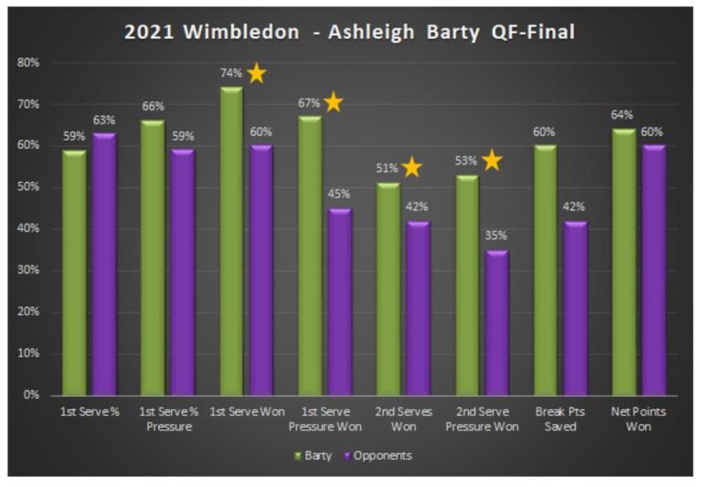 2021 Wimbledon Ashleigh Barty QF to Final
