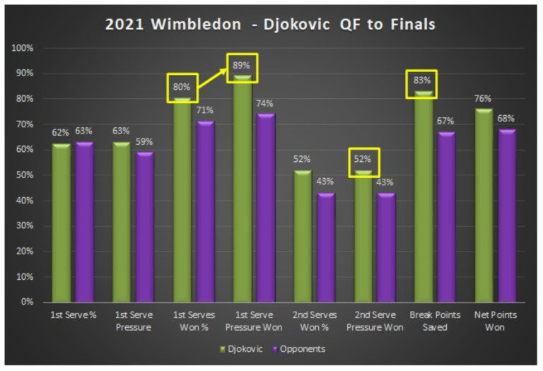 2021 Wimbledon Djokovic QF to Finals