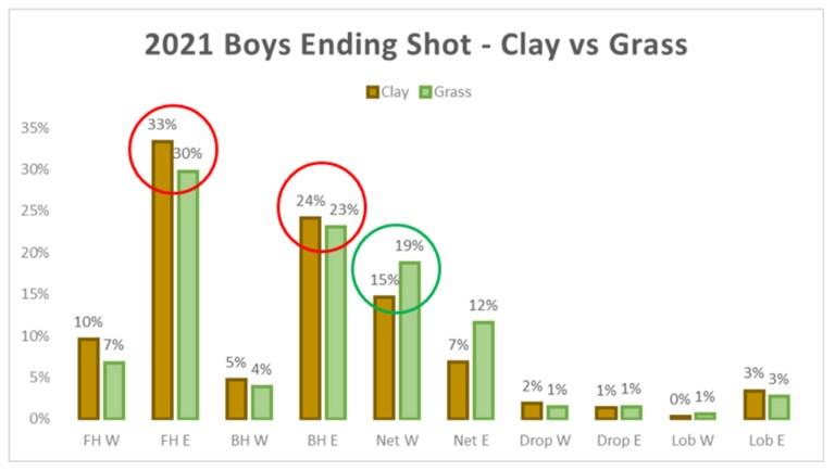 2021 Boys Ending Shot Clay vs Grass