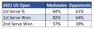 Daniil Medvedev 1st Serve Placement 2021 US Open Stats