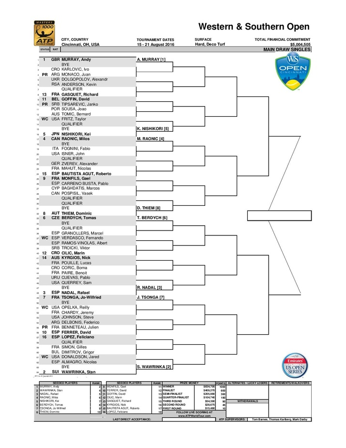 Western and Southern Open Release Draws