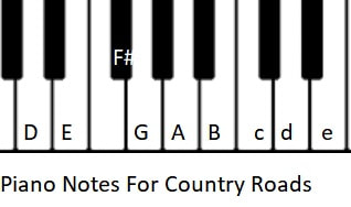 Country Roads Sheet Music Notes For Banjo And Mandolin