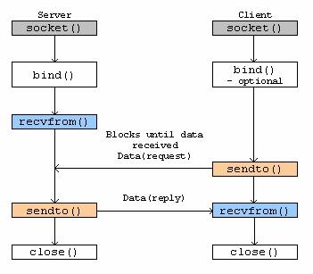 Socket APIs for connectionless UDP