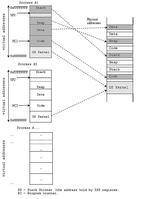 The compiler, assembler, linker, loader and process