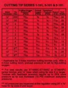 Victor torch tip chart also bogasrdenstaging rh