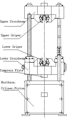 Hydraulic Compression Testing Machine / Universal