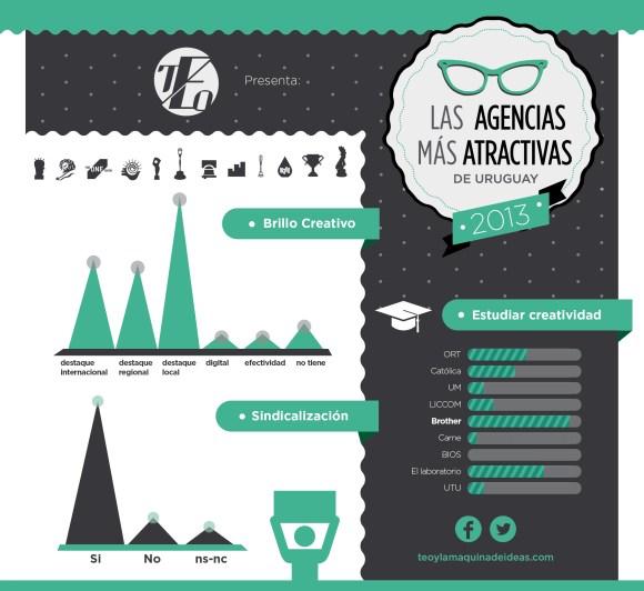 infografia AGENCIAS 2013
