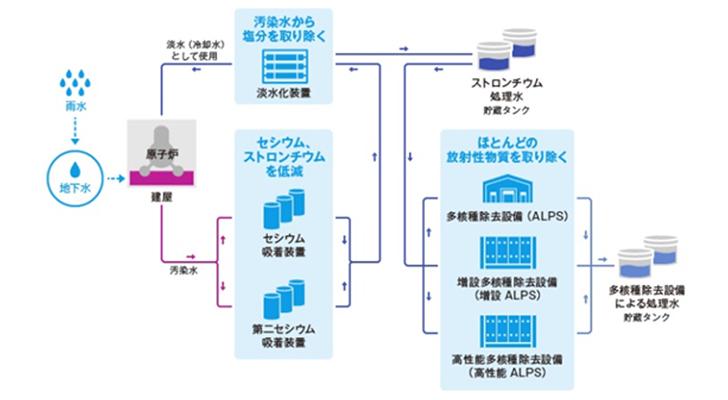 汚染水の浄化処理|東京電力
