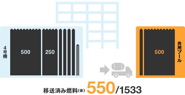 福島第一原子力発電所4号機からの燃料取り出しの進捗状況