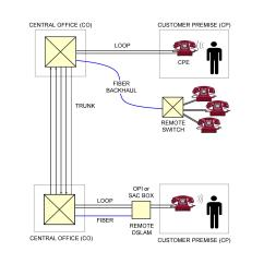 Telephone Network Diagram 3 Humbucker Wiring Teracom Tutorial The Public Switched Pstn