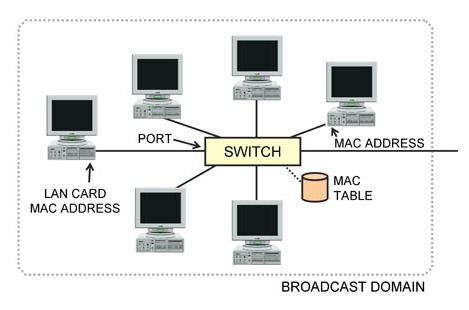 Course 2211: Ethernet, LANs and VLANs Lesson 1: Introduction