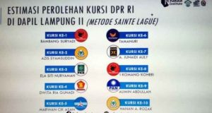 Estimasi caleg DPR RI Dapil Lampung II yang memperoleh kursi pada Pemilu 2019 (sumber: Rakata Institute)