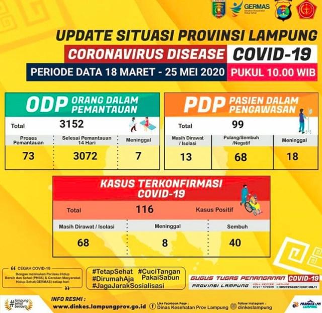 Infografis kasus Covid-19 di Lampung hingga Senin siang, 25 Mei 2020. Sumber: Gugus Tugas Penanganan Covid-19 Provinsi Lampung