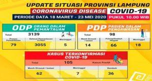 Infografis kasus Covid-19 di Lampung sampai Minggu siang (23/5/2020). Sumber: Gugus Tugas Penanganan Covid-19 Provinsi Lampung