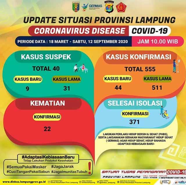 Data kasus Covid-19 di Lampung pada 12 September 2020.