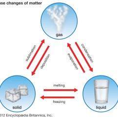 States Of Matter Change Diagram Omron Temperature Controller Wiring Welcome To Tercero Activitats De Tercer Primaria