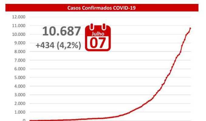 Desenfreada: Campo Grande registra 227 novos casos de covid-19 em 24h, veja o último boletim