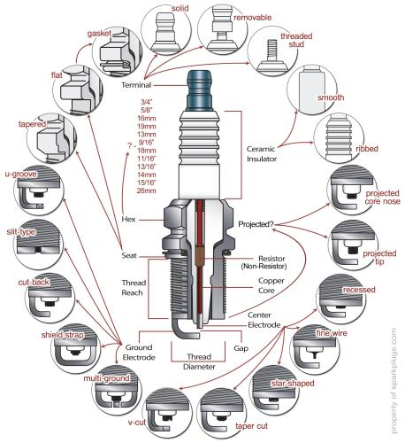 Parts of a spark plug