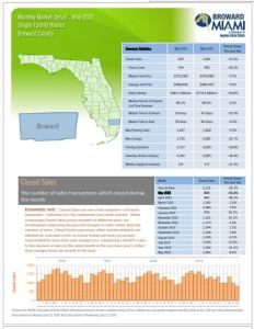 Broward County Real Estate Stats May 2020