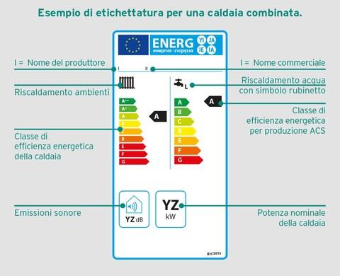 Esempio etichetta energetica caldaia