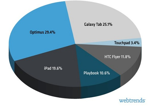 MWC2011_tablets